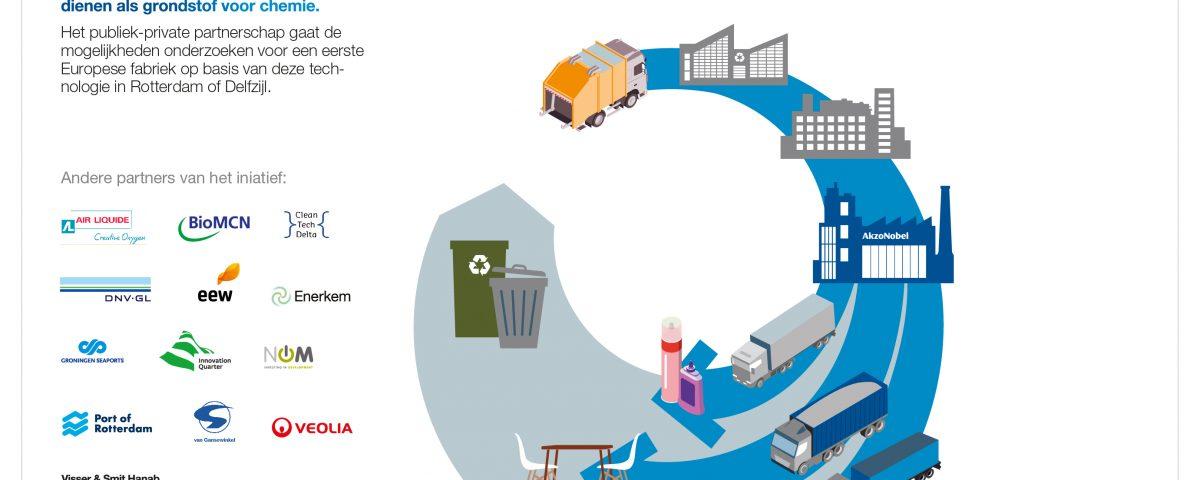 Infographic partners 'Afval als duurzame grondstof voor chemie'